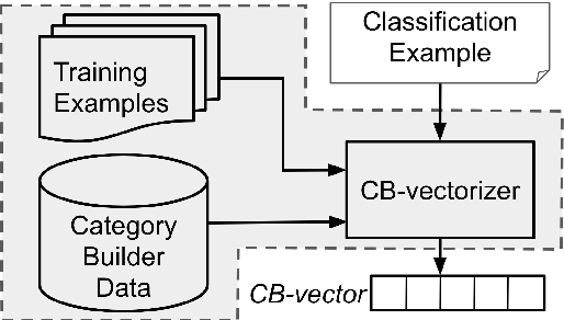 Figure 2 for Text Classification with Few Examples using Controlled Generalization