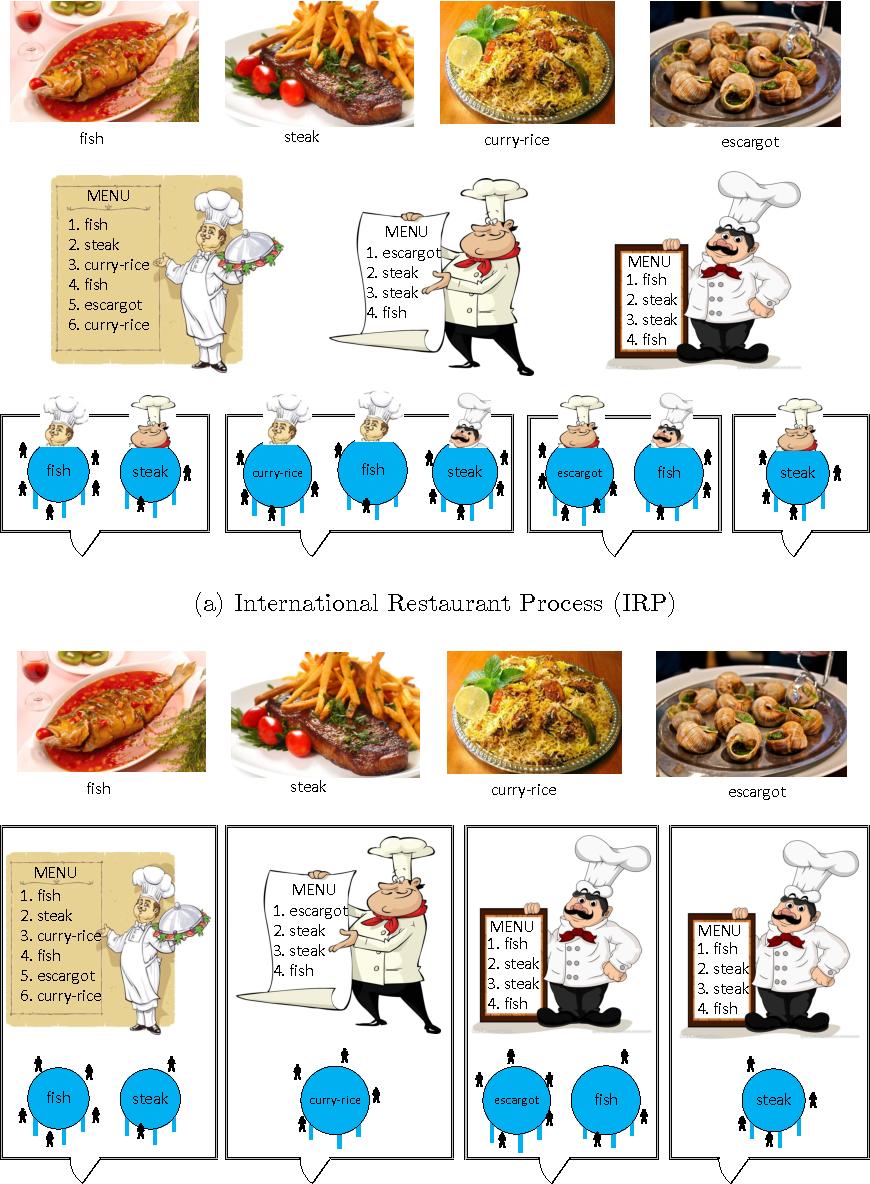 Figure 4 for Cooperative Hierarchical Dirichlet Processes: Superposition vs. Maximization