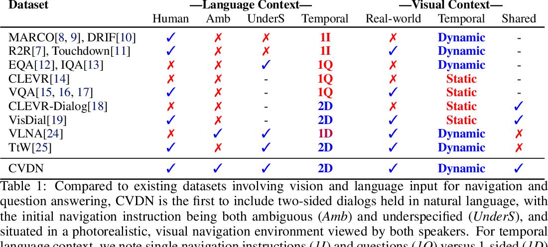 Figure 2 for Vision-and-Dialog Navigation