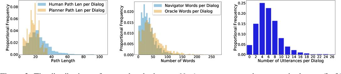 Figure 3 for Vision-and-Dialog Navigation