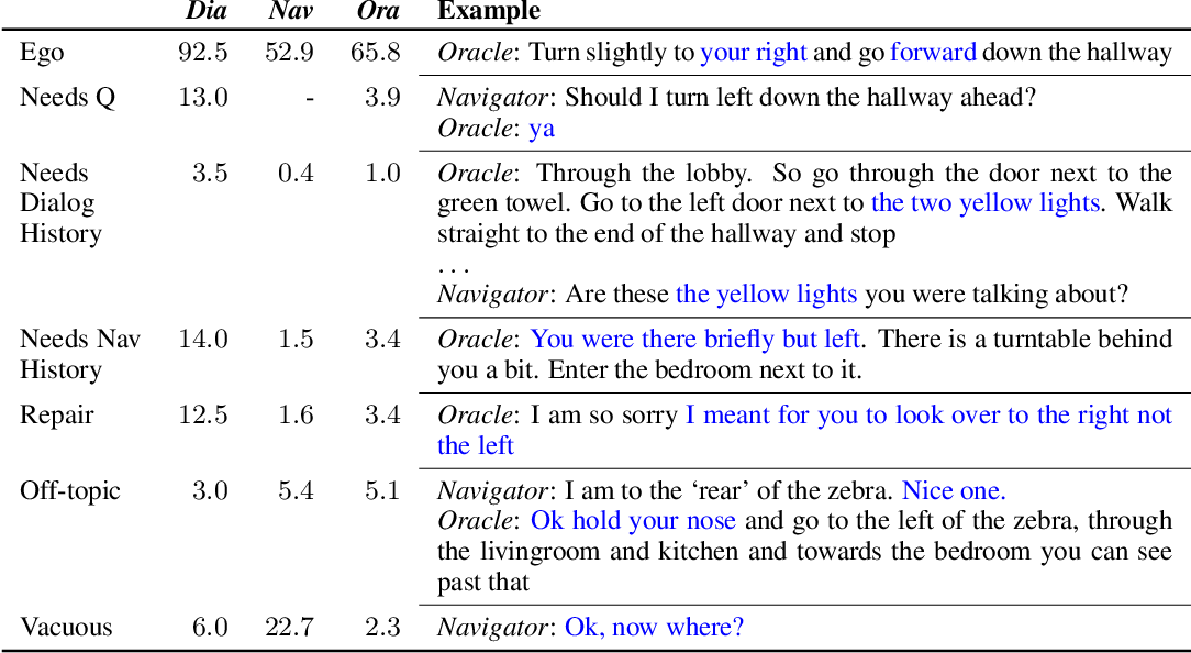 Figure 4 for Vision-and-Dialog Navigation