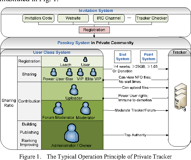 Measurements, Analysis and Modeling of Private Trackers