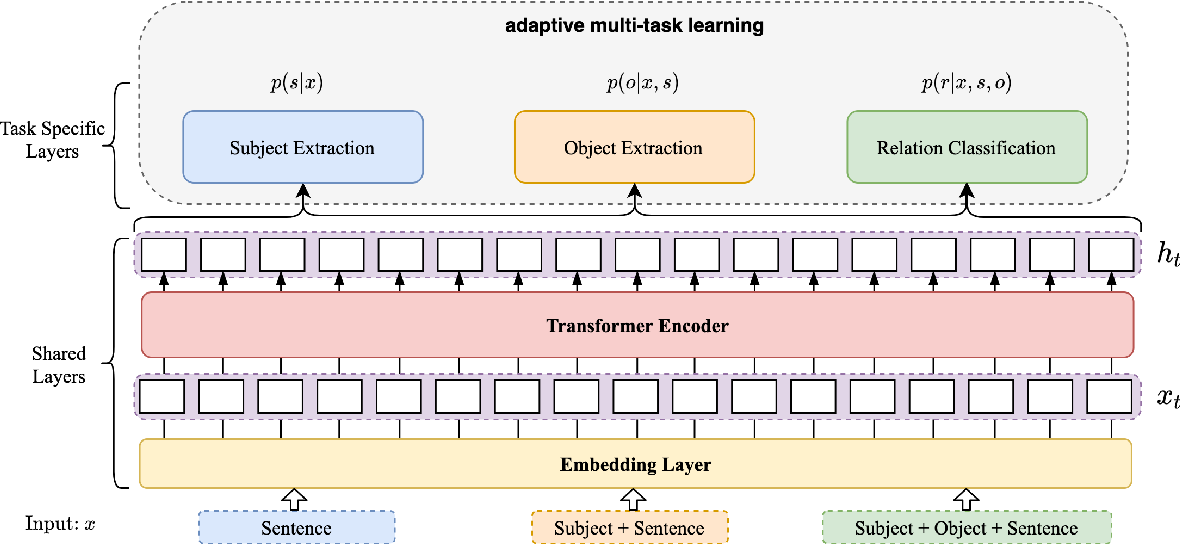 Figure 3 for Adjacency List Oriented Relational Fact Extraction via Adaptive Multi-task Learning
