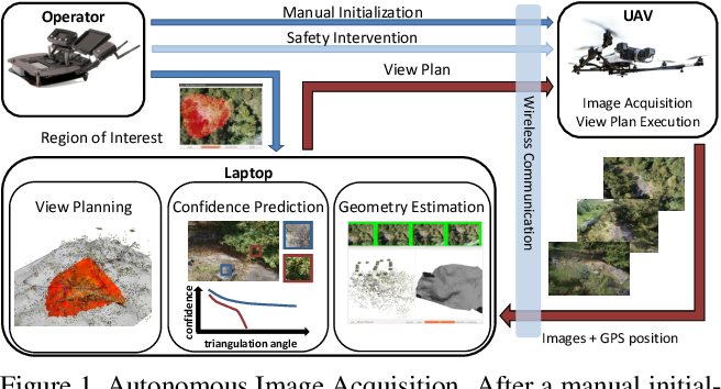 Figure 1 for UAV-based Autonomous Image Acquisition with Multi-View Stereo Quality Assurance by Confidence Prediction
