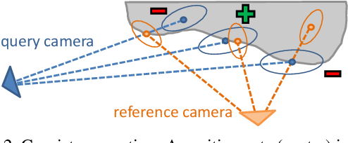 Figure 3 for UAV-based Autonomous Image Acquisition with Multi-View Stereo Quality Assurance by Confidence Prediction