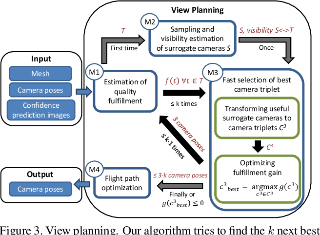 Figure 4 for UAV-based Autonomous Image Acquisition with Multi-View Stereo Quality Assurance by Confidence Prediction