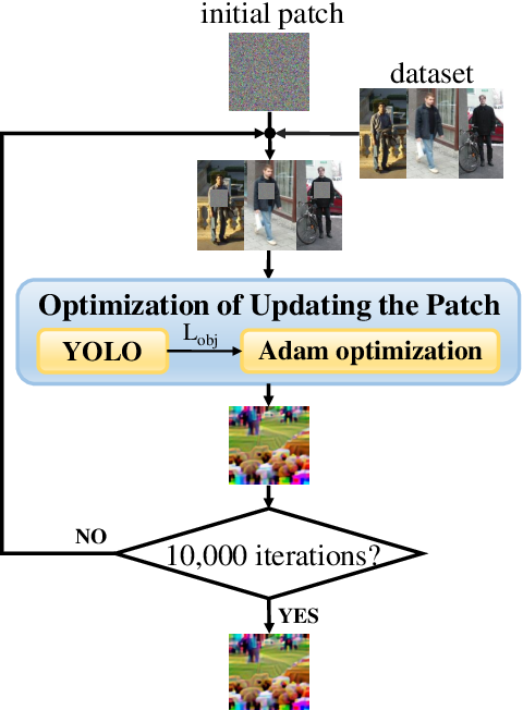 Figure 2 for We Can Always Catch You: Detecting Adversarial Patched Objects WITH or WITHOUT Signature