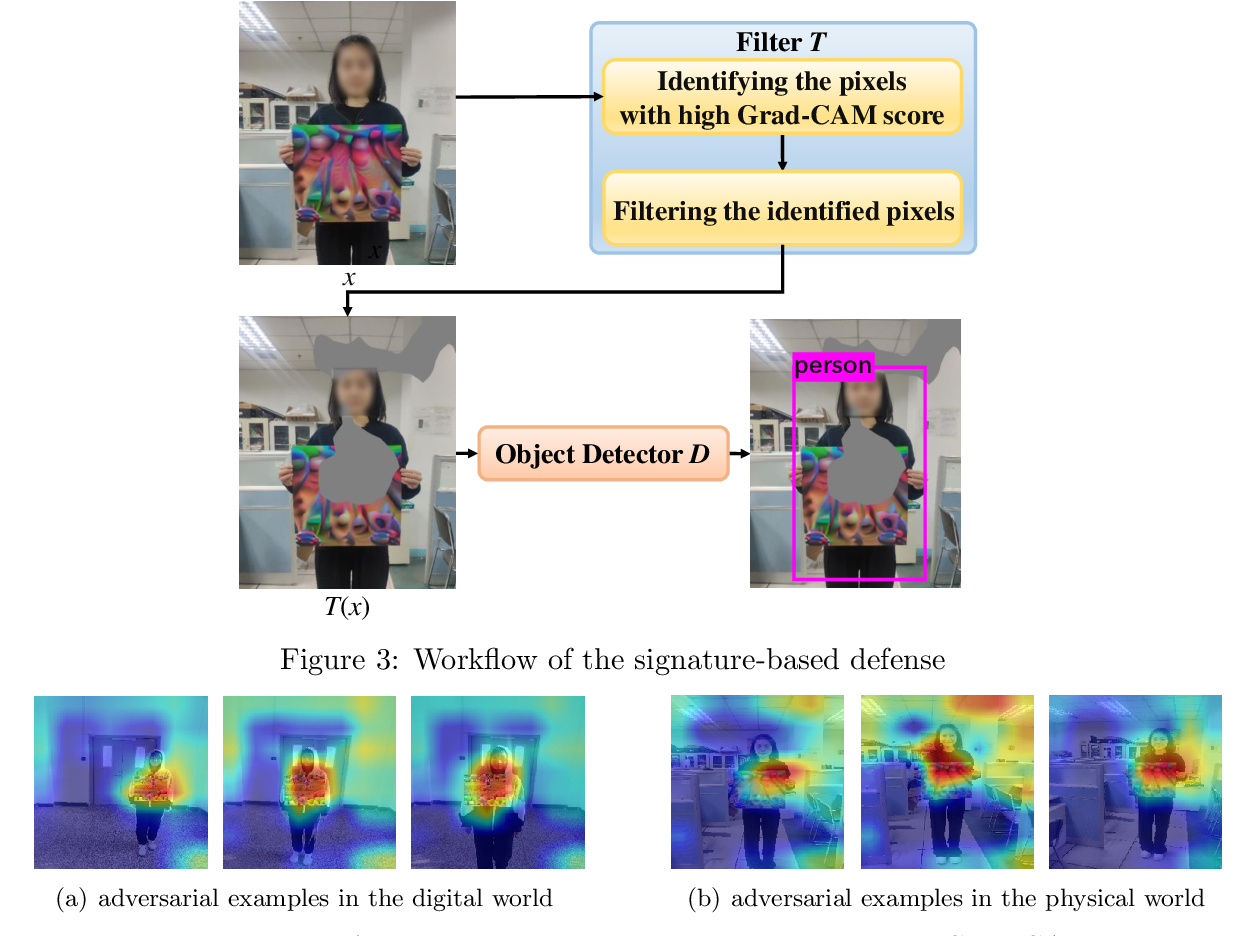 Figure 3 for We Can Always Catch You: Detecting Adversarial Patched Objects WITH or WITHOUT Signature