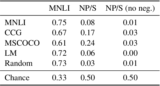 Figure 1 for Non-entailed subsequences as a challenge for natural language inference