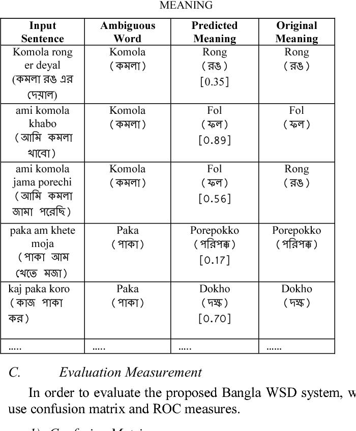 Table III from Word sense disambiguation of Bangla sentences using