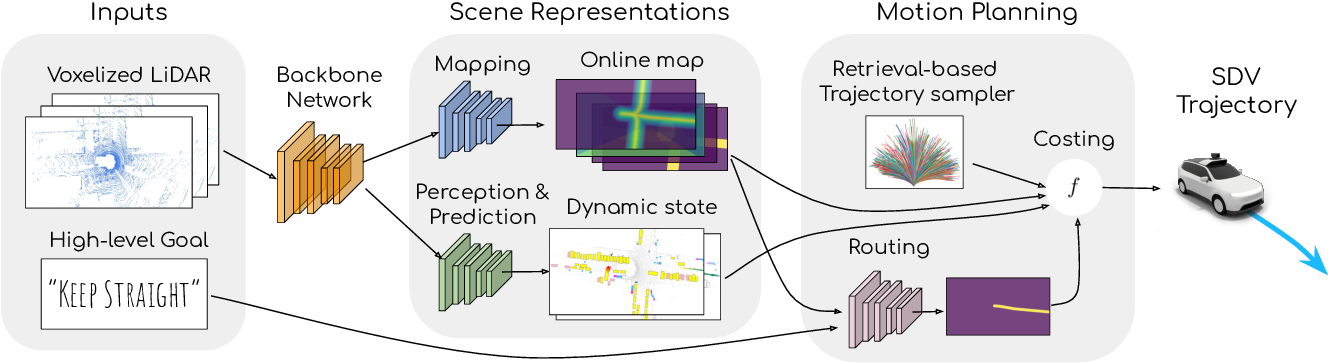 Figure 3 for MP3: A Unified Model to Map, Perceive, Predict and Plan