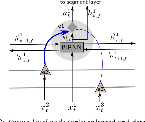 Figure 4 for Learning Asynchronous and Sparse Human-Object Interaction in Videos