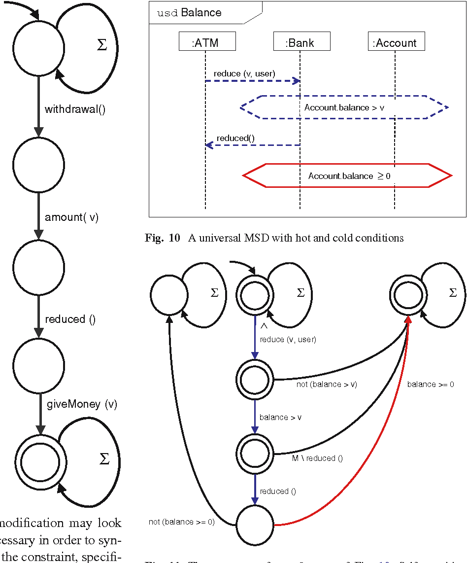 Assert and negate revisited modal semantics for uml sequence figure 10 pooptronica
