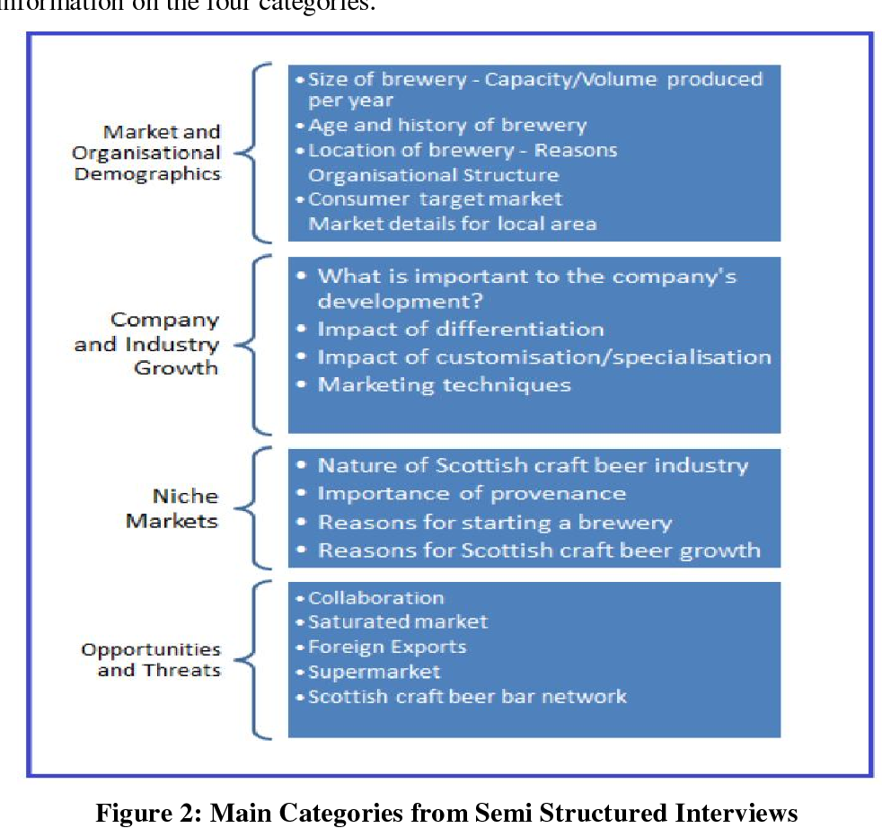 Figure 2 from Competitiveness in a Saturated Market  A Case Study of