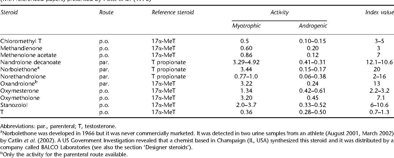 Table 1 from Pharmacology of anabolic steroids AT - Semantic Scholar