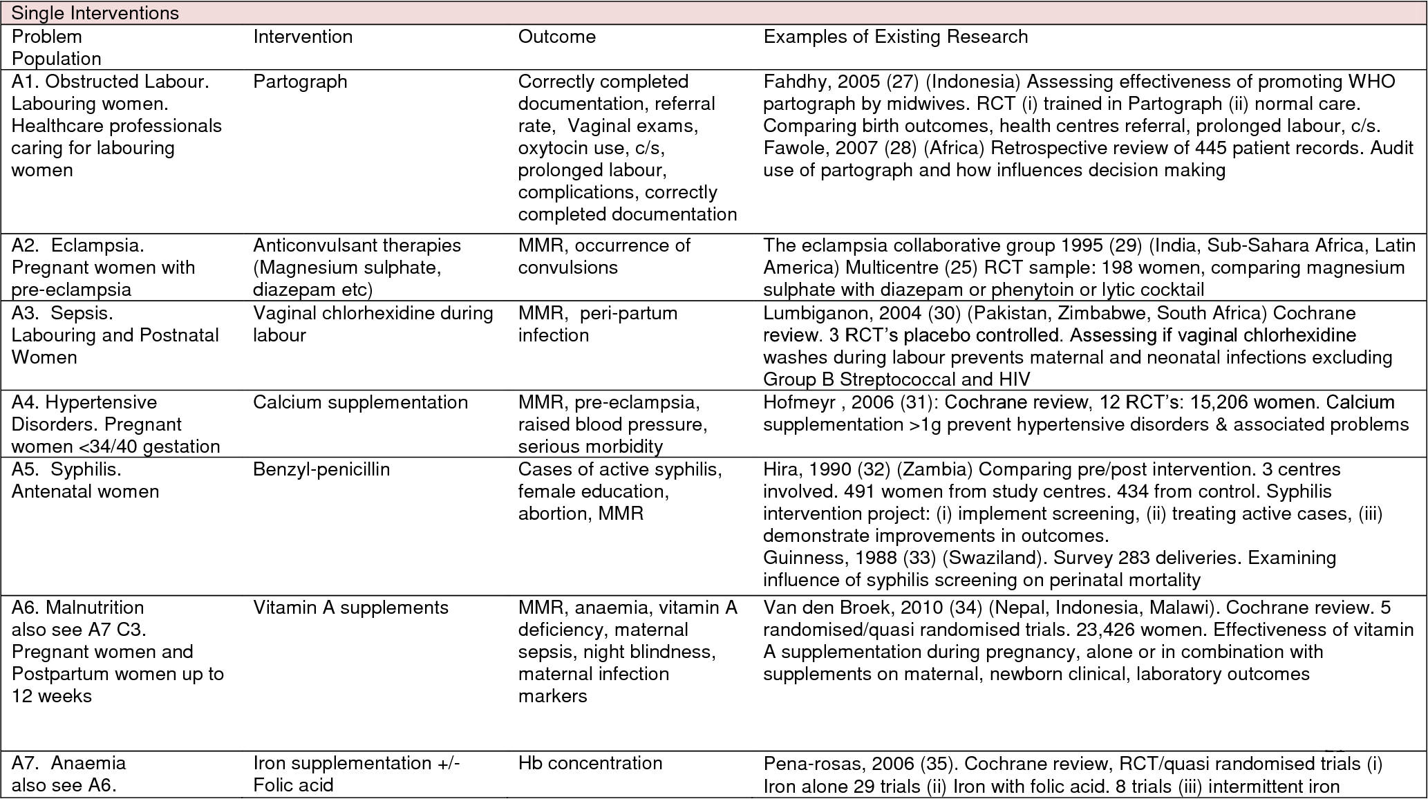 Table 2 from Interventions to reduce maternal mortality in