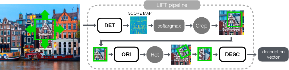 Figure 1 for LIFT: Learned Invariant Feature Transform