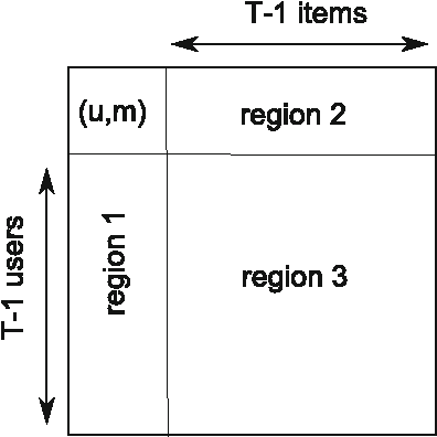 Figure 2 for Collaborative Filtering with Information-Rich and Information-Sparse Entities