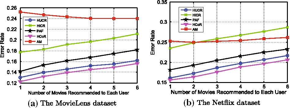 Figure 3 for Collaborative Filtering with Information-Rich and Information-Sparse Entities