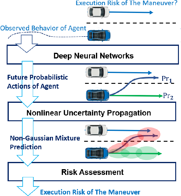 Figure 1 for Fast Risk Assessment for Autonomous Vehicles Using Learned Models of Agent Futures