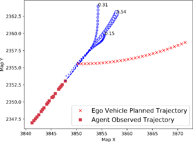 Figure 2 for Fast Risk Assessment for Autonomous Vehicles Using Learned Models of Agent Futures