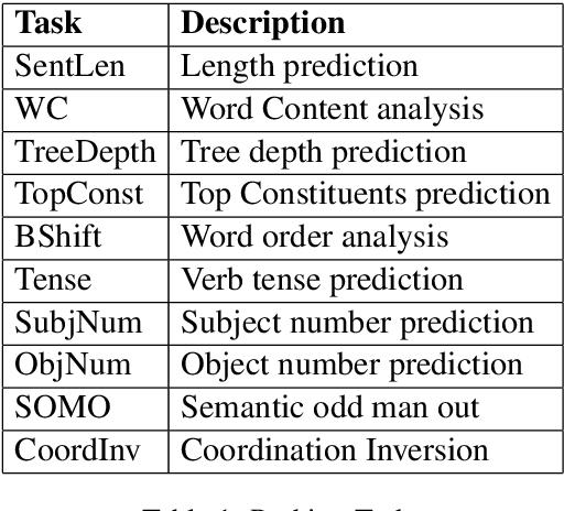 Figure 2 for Efficient Sentence Embedding using Discrete Cosine Transform