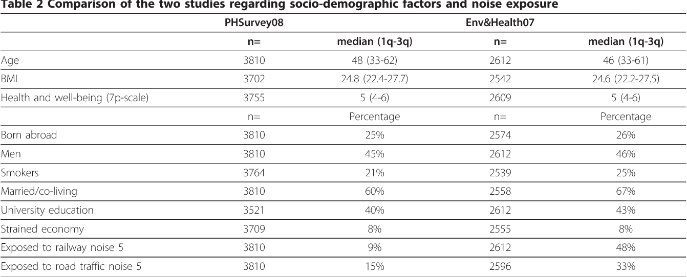 Table 2 Comparison of the two studies regarding socio-demographic factors and noise exposure