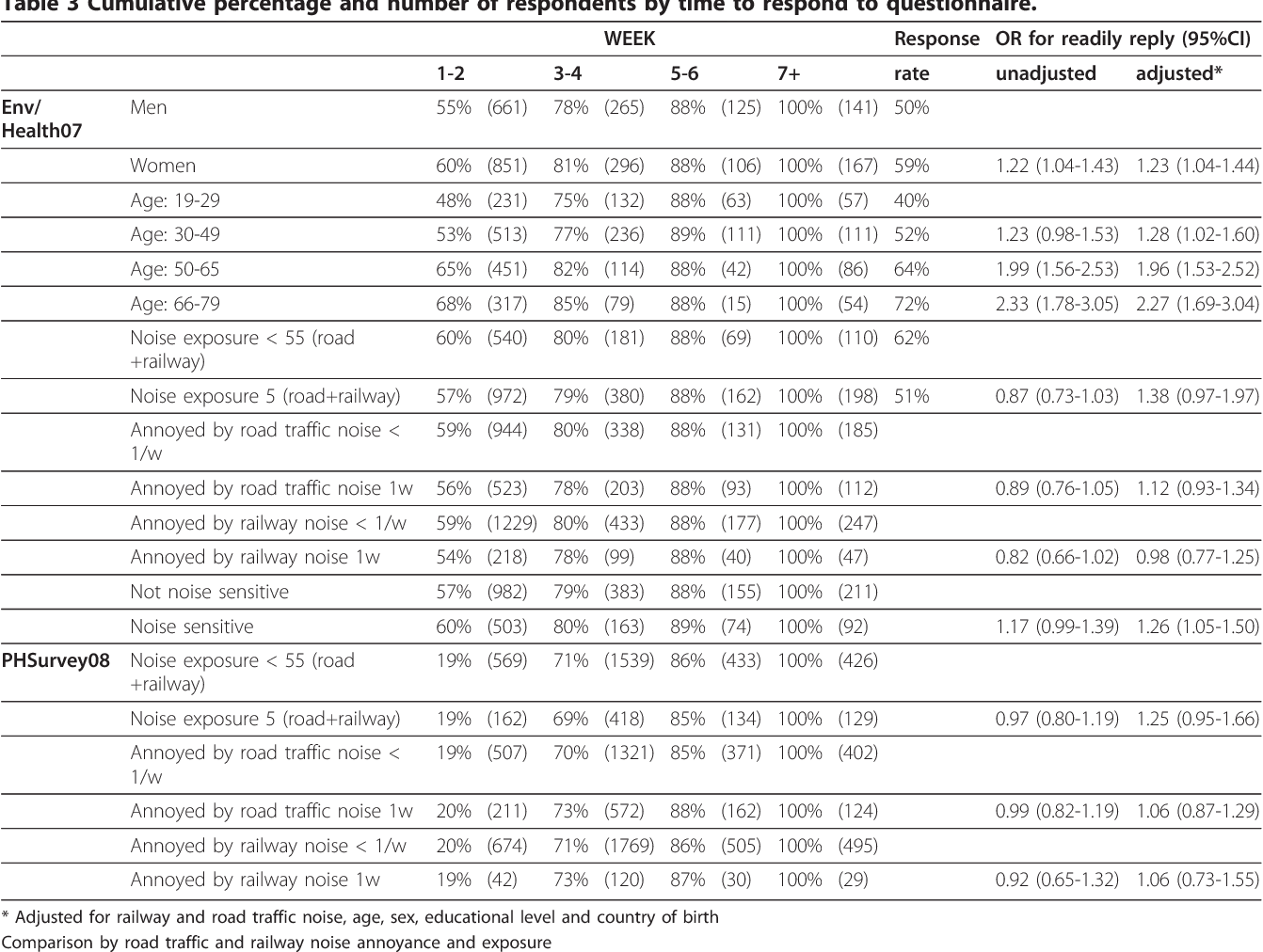 Table 3 Cumulative percentage and number of respondents by time to respond to questionnaire.