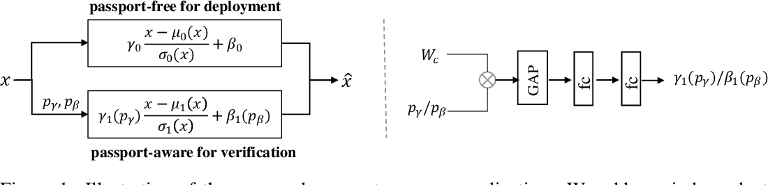 Figure 1 for Passport-aware Normalization for Deep Model Protection