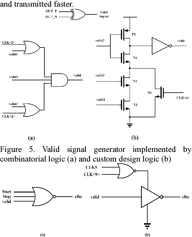 An 11-bit 350MS/s 2b/cycle-Assisted SAR ADC with Improved