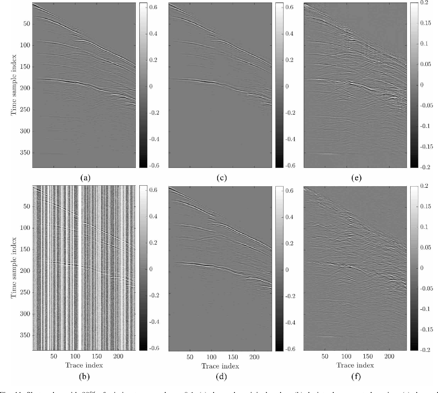 Figure 3 for Interpolation and Denoising of Seismic Data using Convolutional Neural Networks