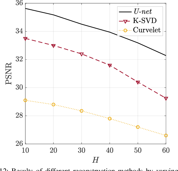 Figure 4 for Interpolation and Denoising of Seismic Data using Convolutional Neural Networks