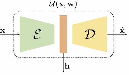 Figure 1 for Interpolation and Denoising of Seismic Data using Convolutional Neural Networks