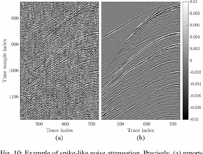 Figure 2 for Interpolation and Denoising of Seismic Data using Convolutional Neural Networks