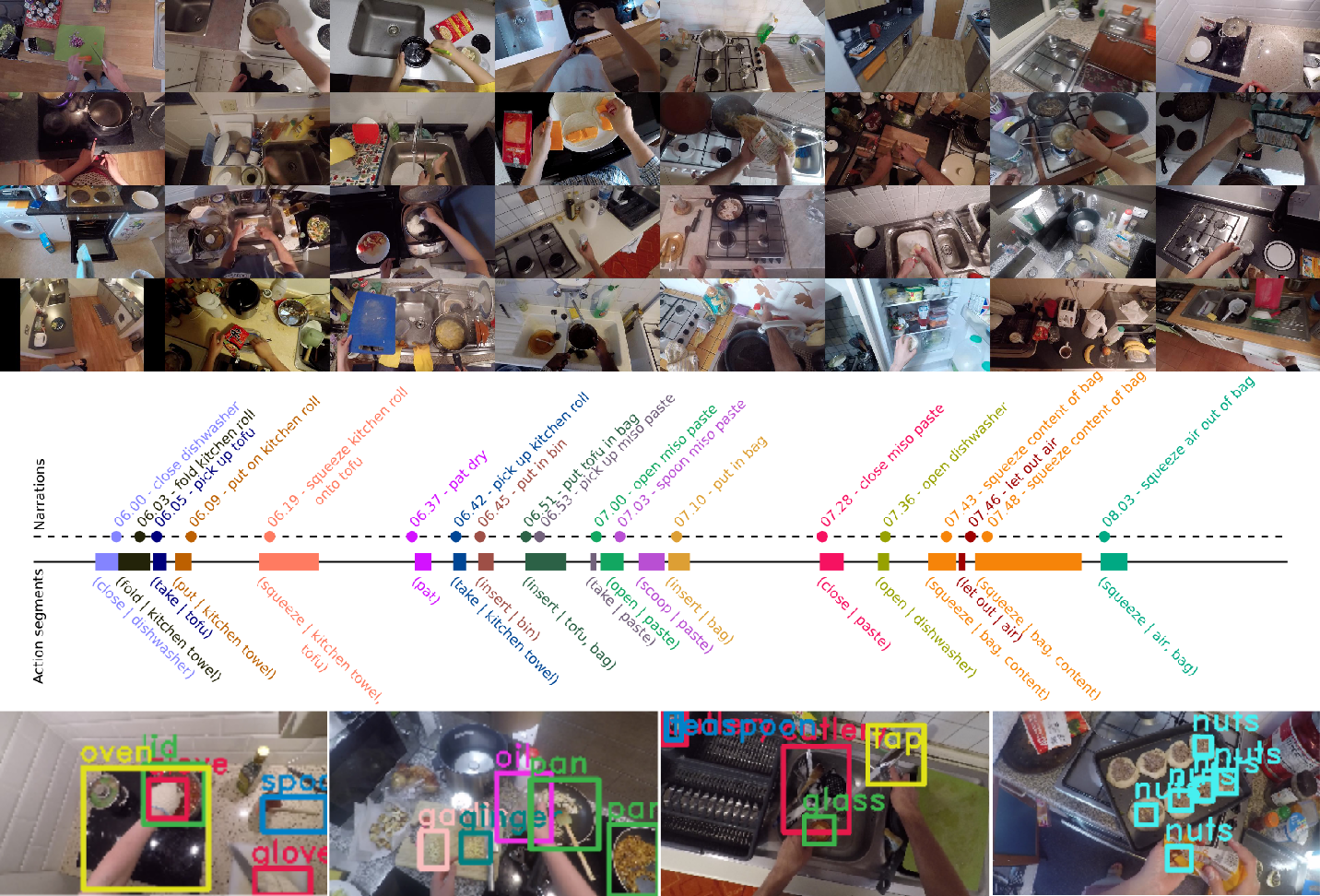 Figure 1 for The EPIC-KITCHENS Dataset: Collection, Challenges and Baselines