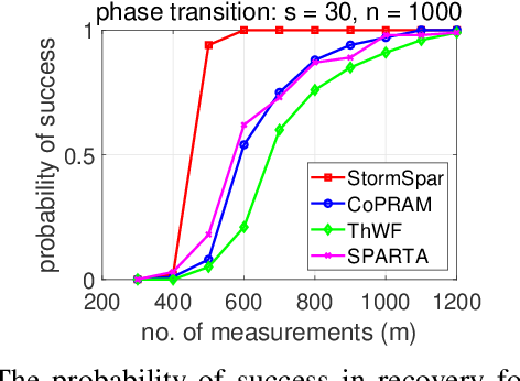 Figure 2 for A stochastic alternating minimizing method for sparse phase retrieval