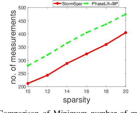 Figure 4 for A stochastic alternating minimizing method for sparse phase retrieval