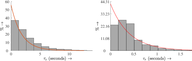 Figure 3 for Voluntary Retreat for Decentralized Interference Reduction in Robot Swarms