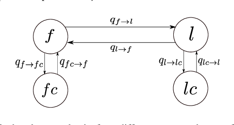 Figure 4 for Voluntary Retreat for Decentralized Interference Reduction in Robot Swarms