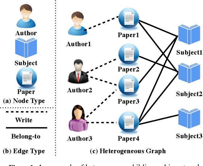 Figure 1 for Heterogeneous Deep Graph Infomax