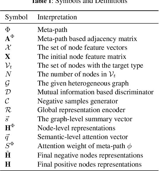Figure 2 for Heterogeneous Deep Graph Infomax