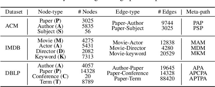 Figure 4 for Heterogeneous Deep Graph Infomax
