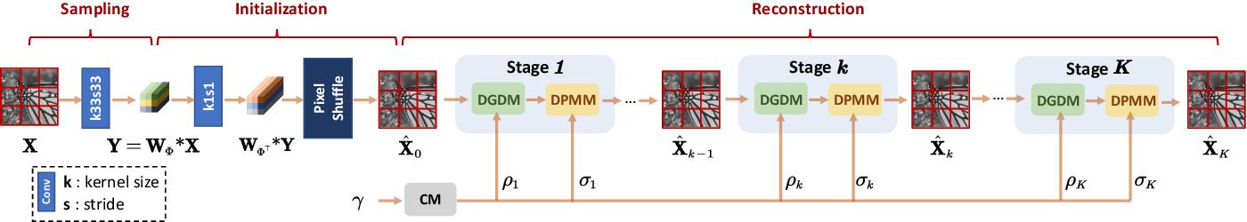 Figure 3 for ISTA-Net++: Flexible Deep Unfolding Network for Compressive Sensing