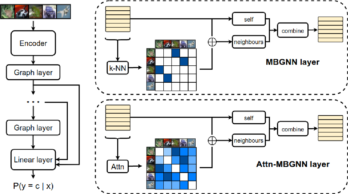 Figure 1 for Mini-batch graphs for robust image classification