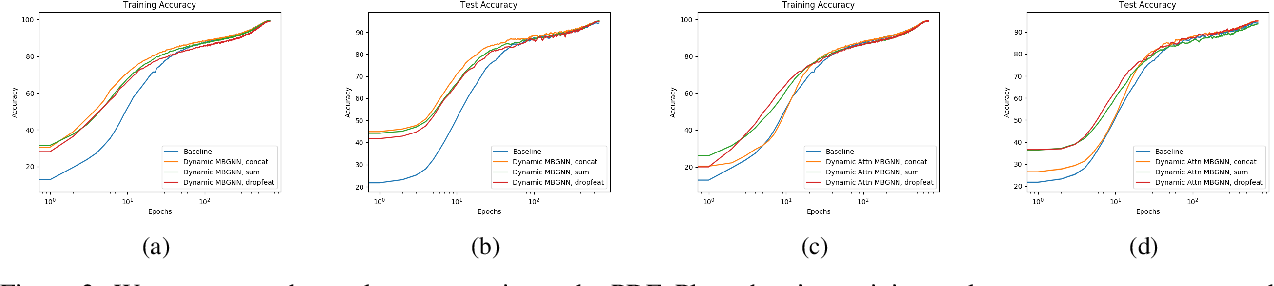 Figure 3 for Mini-batch graphs for robust image classification