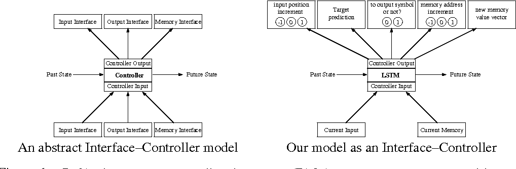 Figure 1 for Reinforcement Learning Neural Turing Machines - Revised