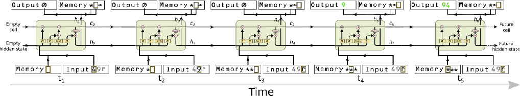 Figure 3 for Reinforcement Learning Neural Turing Machines - Revised