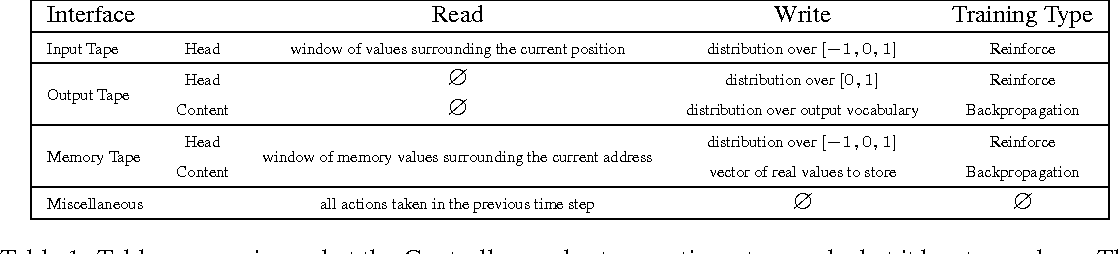 Figure 2 for Reinforcement Learning Neural Turing Machines - Revised