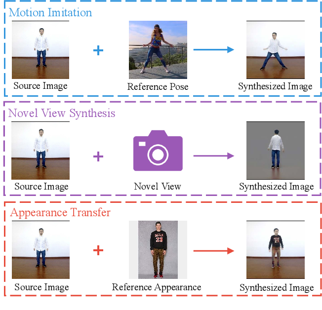 Figure 1 for Liquid Warping GAN: A Unified Framework for Human Motion Imitation, Appearance Transfer and Novel View Synthesis