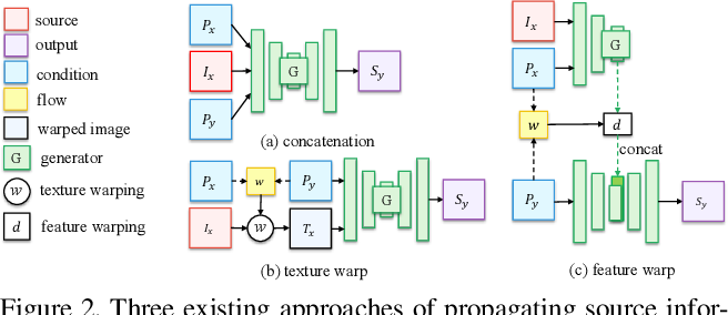 Figure 3 for Liquid Warping GAN: A Unified Framework for Human Motion Imitation, Appearance Transfer and Novel View Synthesis